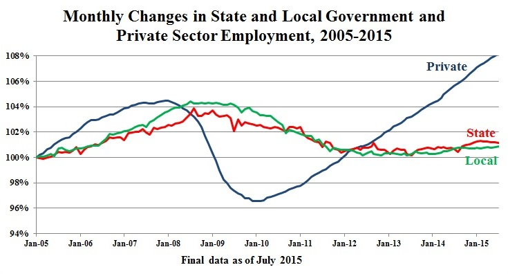 Monthly Changes in State & Local Government & Private Sector Employment, 2005-2015